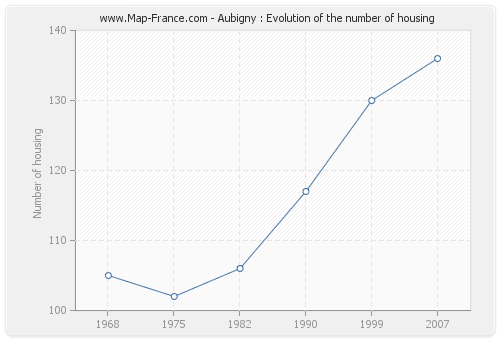 Aubigny : Evolution of the number of housing