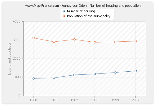 Aunay-sur-Odon : Number of housing and population