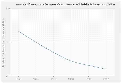 Aunay-sur-Odon : Number of inhabitants by accommodation