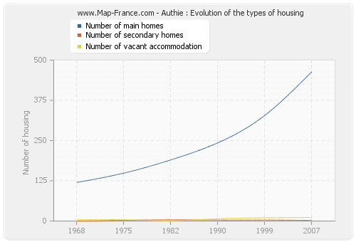 Authie : Evolution of the types of housing