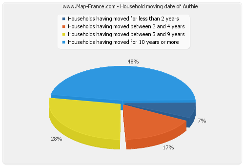 Household moving date of Authie