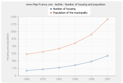 Authie : Number of housing and population
