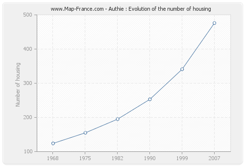 Authie : Evolution of the number of housing