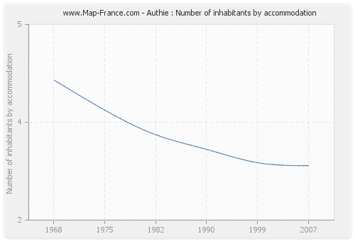 Authie : Number of inhabitants by accommodation