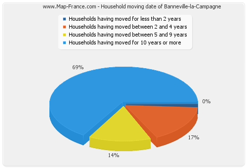 Household moving date of Banneville-la-Campagne