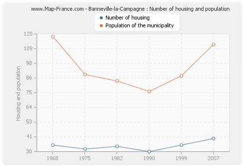 Banneville-la-Campagne : Number of housing and population