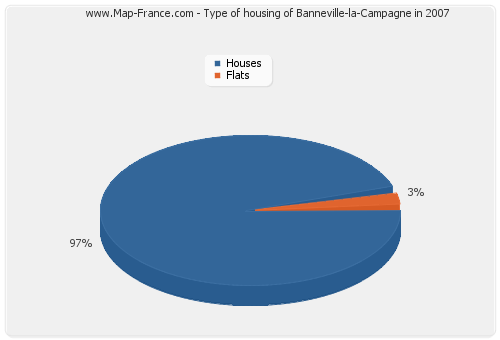 Type of housing of Banneville-la-Campagne in 2007