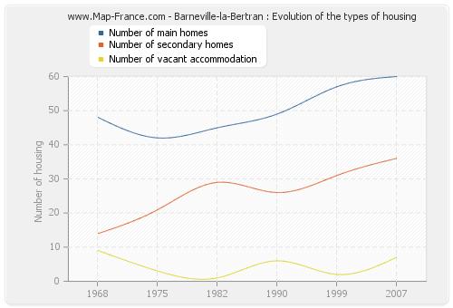Barneville-la-Bertran : Evolution of the types of housing