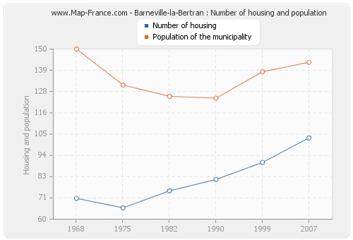 Barneville-la-Bertran : Number of housing and population