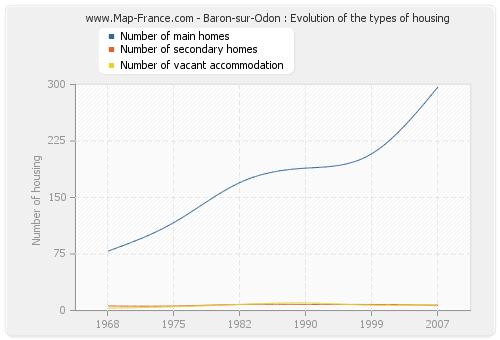 Baron-sur-Odon : Evolution of the types of housing