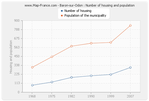 Baron-sur-Odon : Number of housing and population