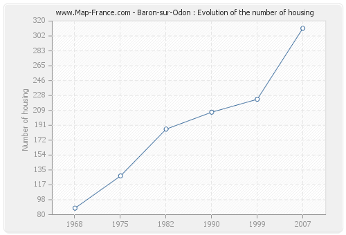 Baron-sur-Odon : Evolution of the number of housing
