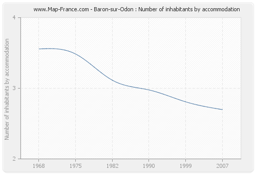 Baron-sur-Odon : Number of inhabitants by accommodation