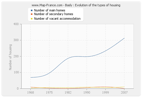 Basly : Evolution of the types of housing