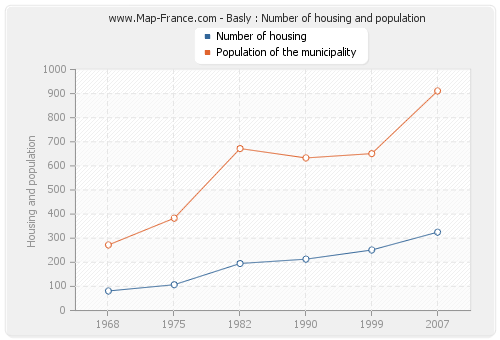 Basly : Number of housing and population