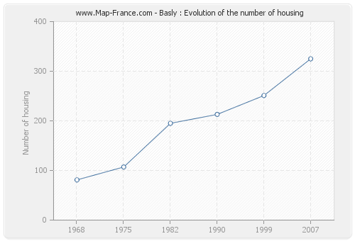 Basly : Evolution of the number of housing