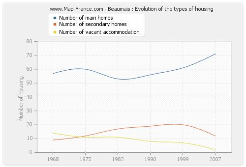 Beaumais : Evolution of the types of housing