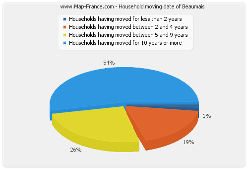 Household moving date of Beaumais