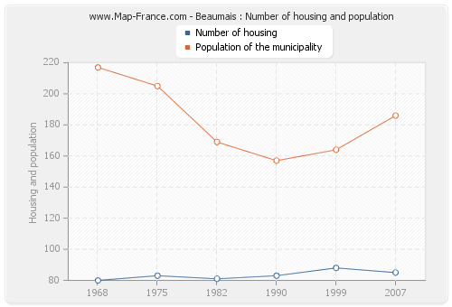 Beaumais : Number of housing and population