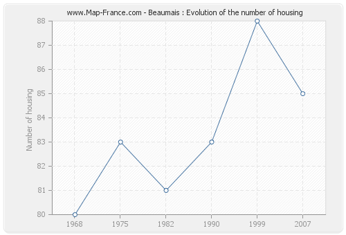 Beaumais : Evolution of the number of housing