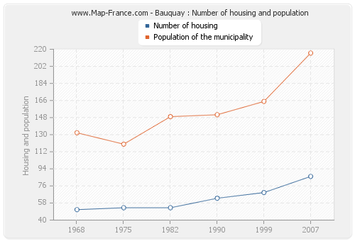 Bauquay : Number of housing and population