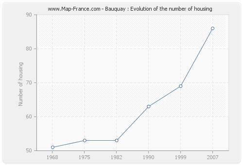 Bauquay : Evolution of the number of housing