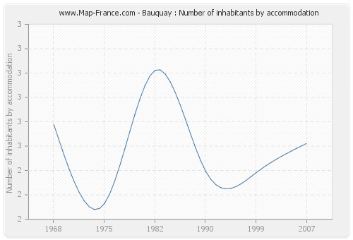 Bauquay : Number of inhabitants by accommodation