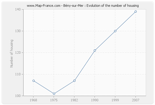 Bény-sur-Mer : Evolution of the number of housing