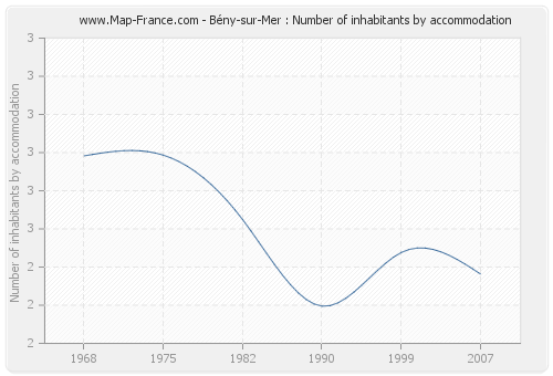 Bény-sur-Mer : Number of inhabitants by accommodation