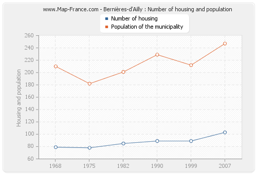 Bernières-d'Ailly : Number of housing and population