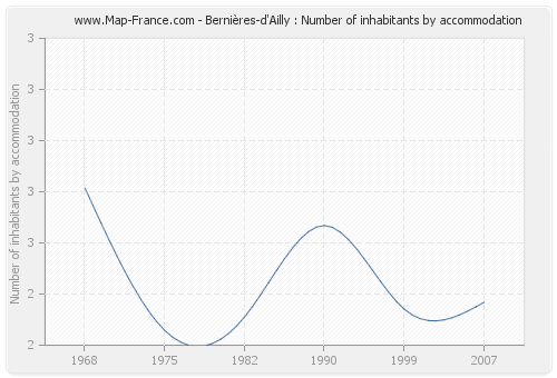 Bernières-d'Ailly : Number of inhabitants by accommodation