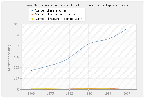 Biéville-Beuville : Evolution of the types of housing