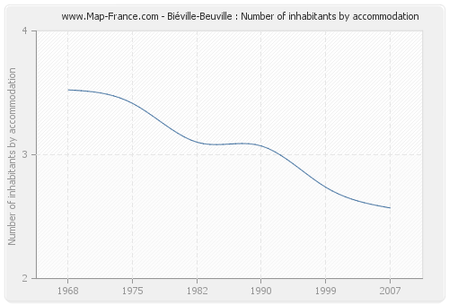 Biéville-Beuville : Number of inhabitants by accommodation