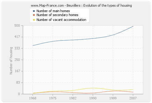 Beuvillers : Evolution of the types of housing