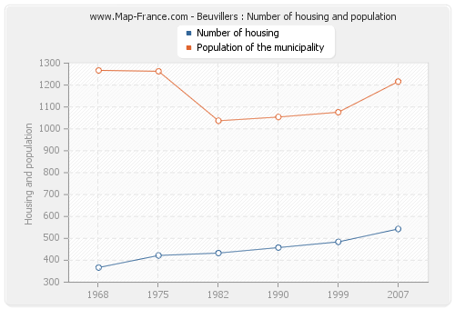Beuvillers : Number of housing and population