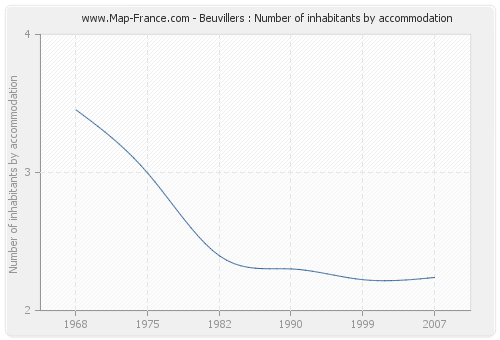 Beuvillers : Number of inhabitants by accommodation