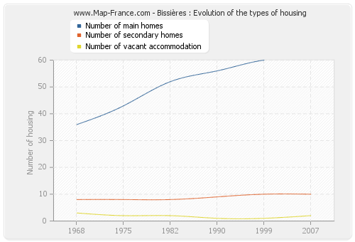 Bissières : Evolution of the types of housing
