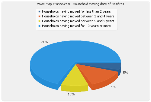 Household moving date of Bissières