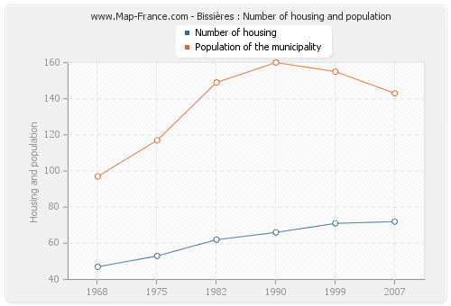 Bissières : Number of housing and population