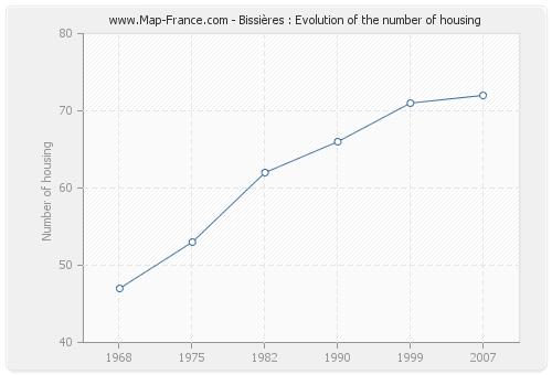 Bissières : Evolution of the number of housing