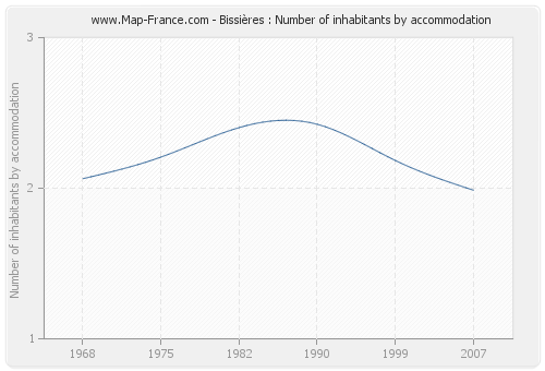 Bissières : Number of inhabitants by accommodation