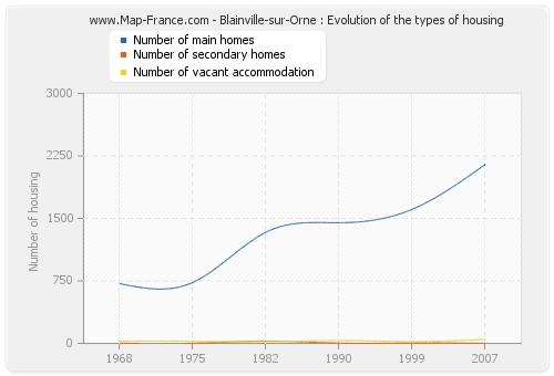 Blainville-sur-Orne : Evolution of the types of housing