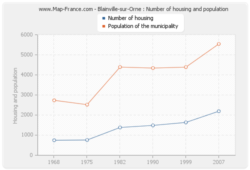 Blainville-sur-Orne : Number of housing and population