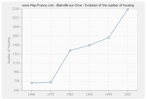 Blainville-sur-Orne : Evolution of the number of housing