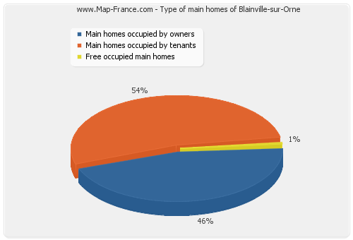 Type of main homes of Blainville-sur-Orne
