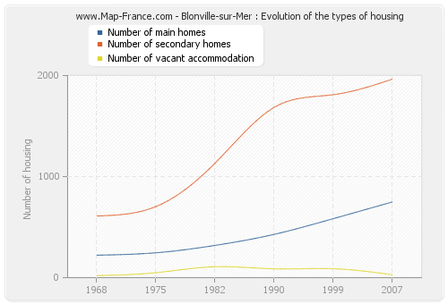 Blonville-sur-Mer : Evolution of the types of housing