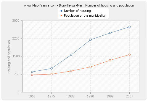 Blonville-sur-Mer : Number of housing and population