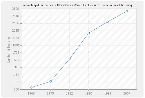 Blonville-sur-Mer : Evolution of the number of housing