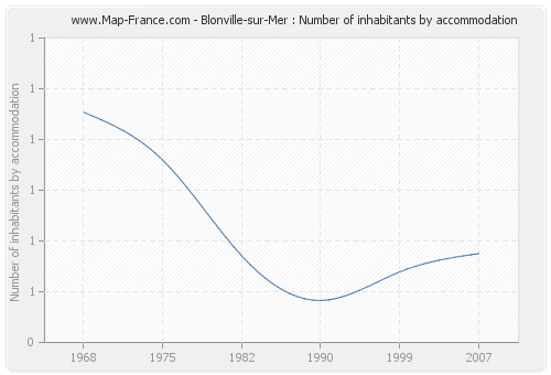 Blonville-sur-Mer : Number of inhabitants by accommodation