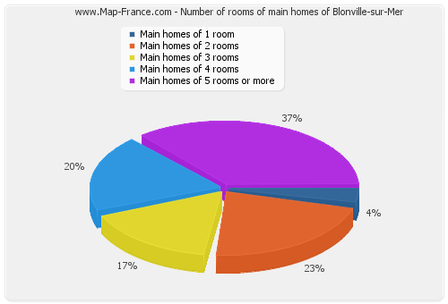 Number of rooms of main homes of Blonville-sur-Mer